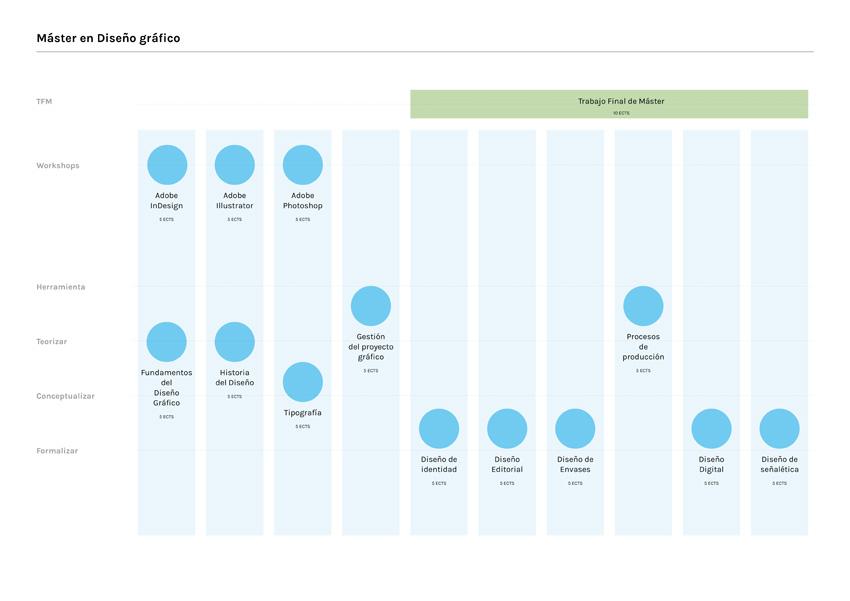 Mapa conceptual diseño gráfico